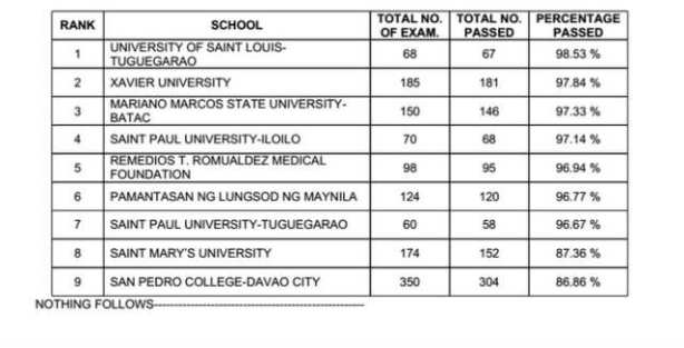 Top Ten Performing Schools in PNLE December 2013