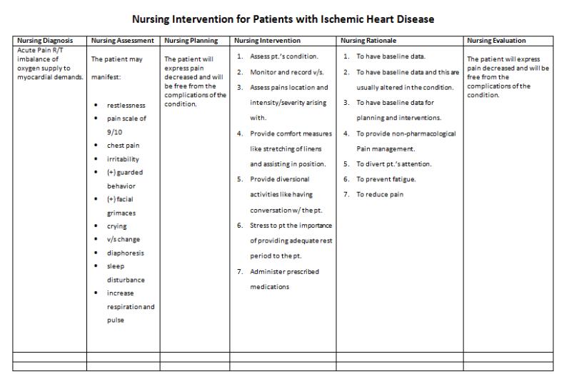 Nursing Care Plan for Ischemic Heart Disease