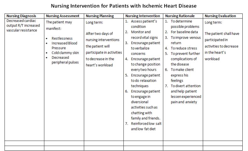 Nursing Intervention for Ischemic Heart Disease