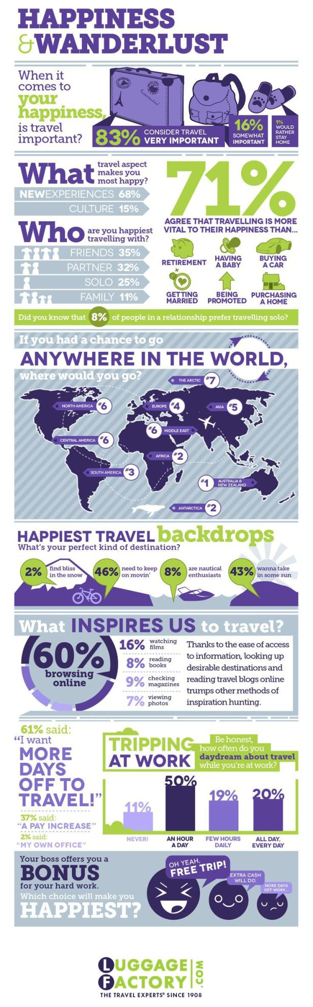 Happiness and Wanderlust