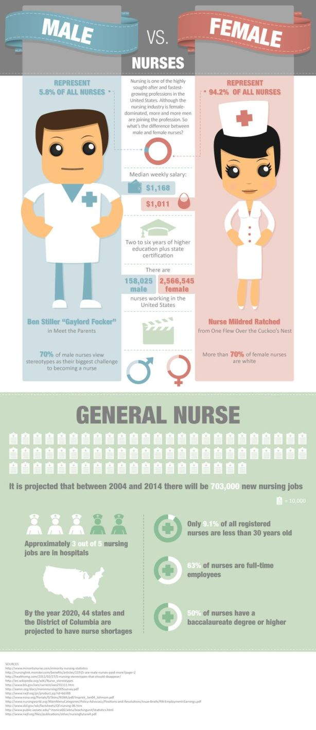 Male Nurse vs. Female Nurse