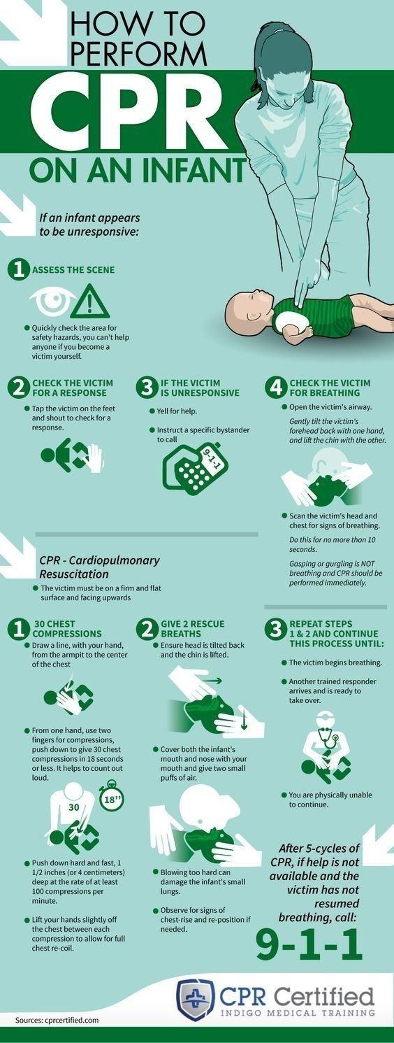 Cardiopulmonary Resuscitation Infant
